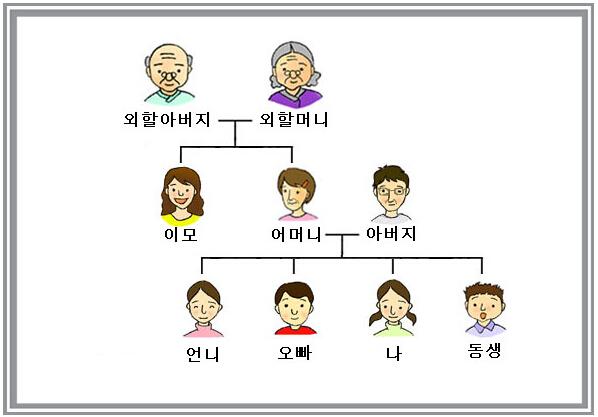 韩国家庭关系图,称呼等一目了然